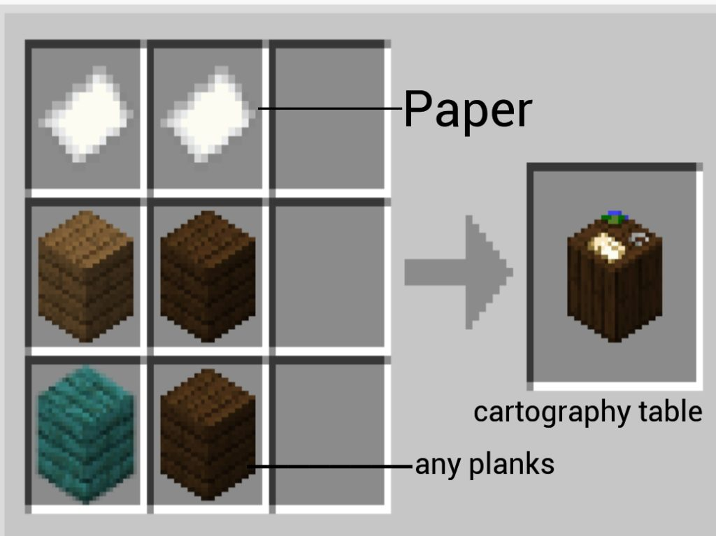 Minecraft Cartography Table Recipe